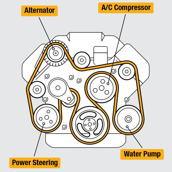 air conditioning compressor and serpentine belt diagram