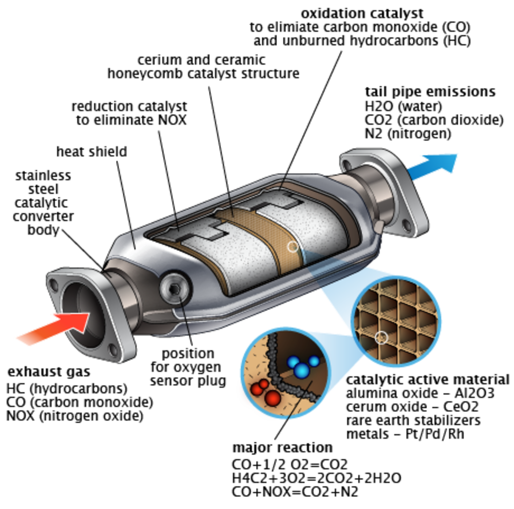 Internal Catalytic Converter